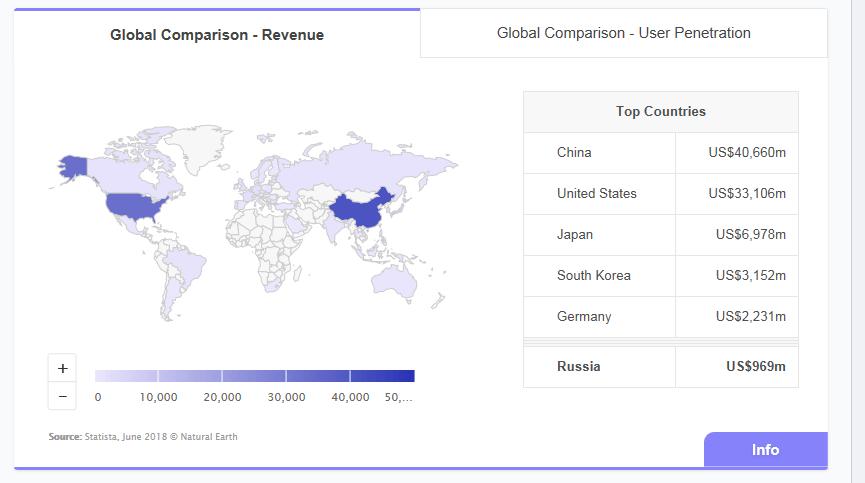 مقایسه واردات اسباب بازی به روسیه از کشورهای خارجی