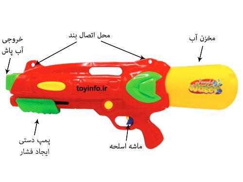 جزییات تفنگ آب پاش اوپتیموس