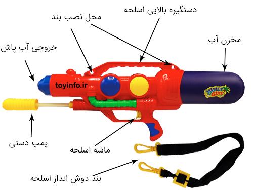 جزییات و قسمت های مختلف تفنگ آب پاش طوفان