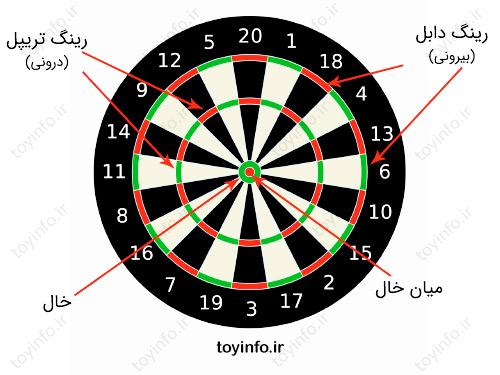 قوانین بازی دارت و قسمت های مختلف صفحه بازی