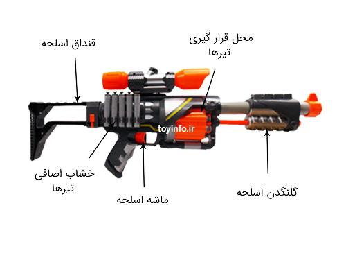 جزییات اسلحه