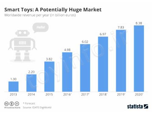 رشد بازار اسباب بازی - پتانسیل فروش اسباب بازی هوشمند